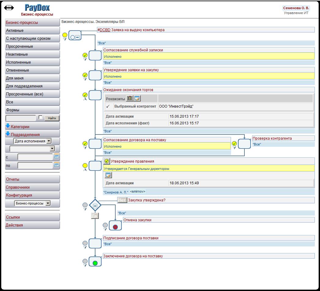 Представление бизнес-процессов в  нотации BPMN