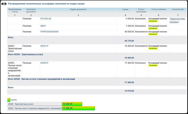 Отчетность по распределению затрат и исполнению бюджетов в разрезе статей и подразделений