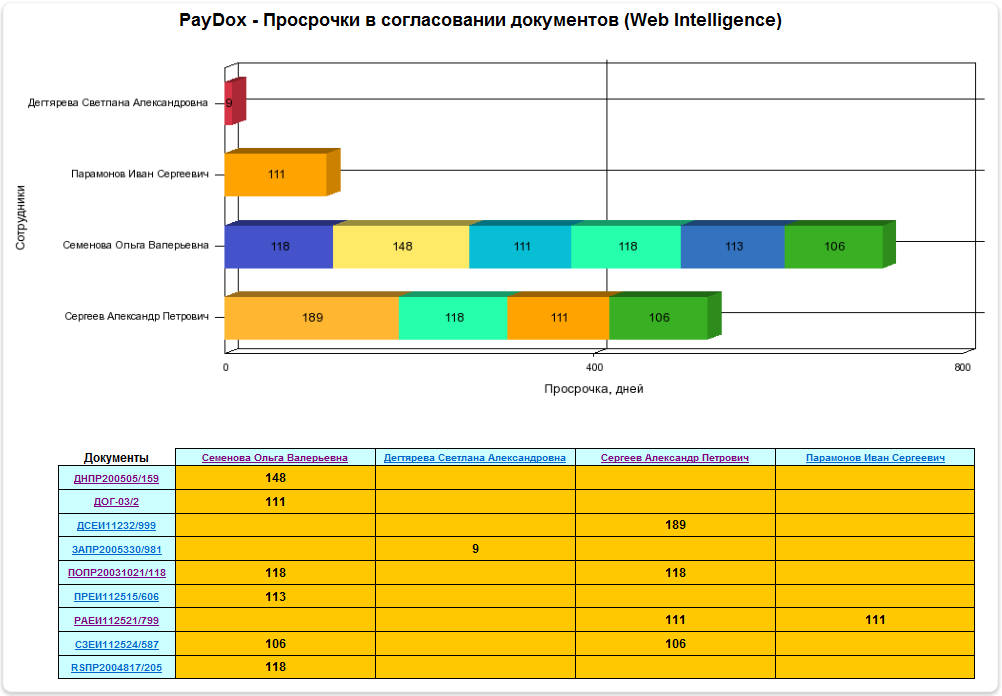 Интеграция СЭД PayDox с SAP BusinessObjects Web Intelligence