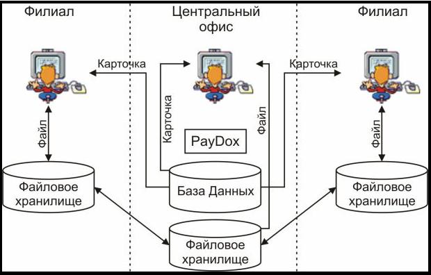 Территориально распределенная репликация файлов документов