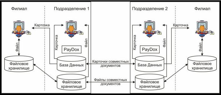 Территориально распределенная репликация карточек документов