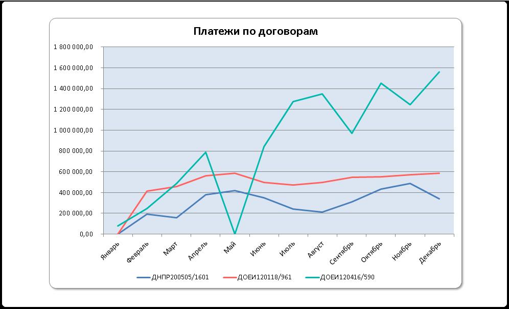 Управленческий учет и отчетность через интеграцию с MS Excel