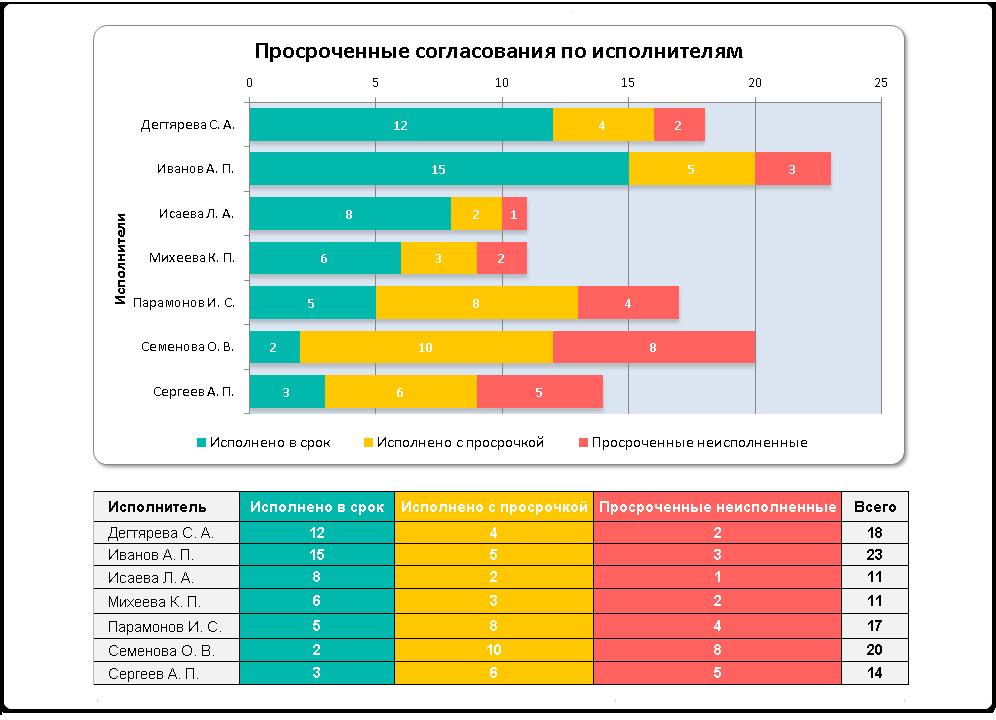 Отчет по состоянию согласования документов в формате MS Excel