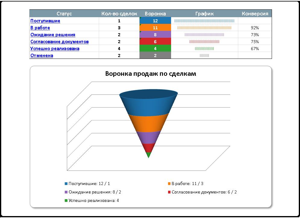 Представление общей воронки продаж для разнотипных сделок в виде отчета MS Excel в PayDox CRM