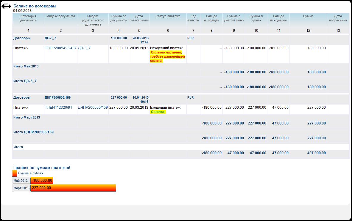 Отчетность по документам в СЭД PayDox